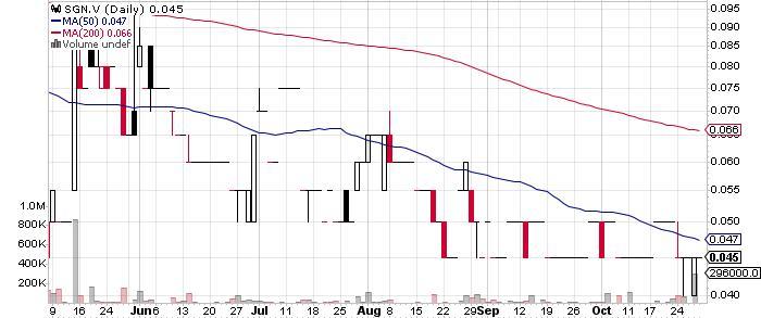 Scorpio Gold Corporation graph