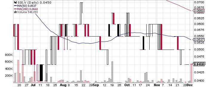 Sienna Resources Inc. graph