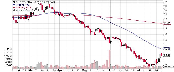 Skeena Resources Limited graph