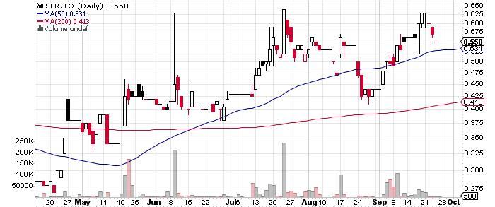 Solitario Exploration & Royalty Corp. graph