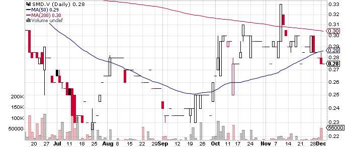 Strategic Metals Ltd. graph