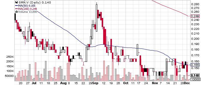 San Marco Resources Inc. graph
