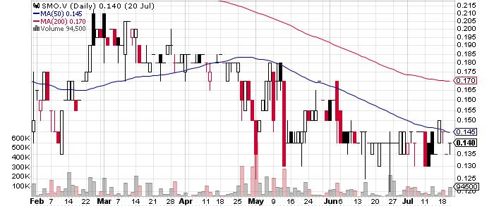 Sonoro Metals Corp. graph