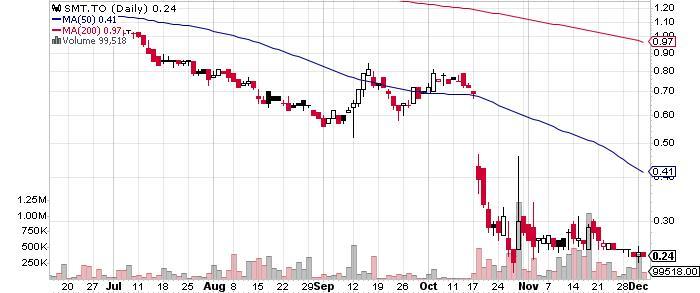 Sierra Metals Inc. graph