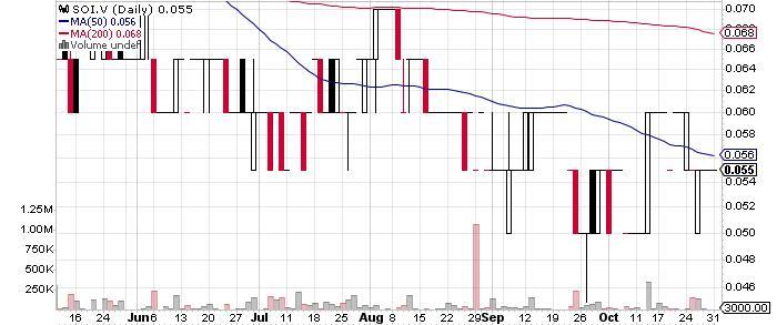 Sirios Resources Inc. graph
