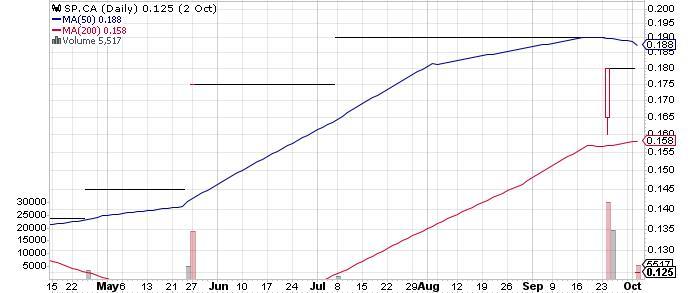 Silver Phoenix Resources Inc. graph