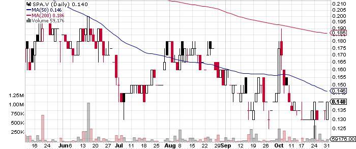 Spanish Mountain Gold Ltd. graph