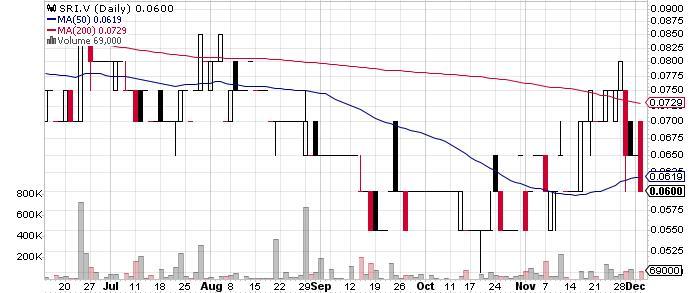 Sparton Resources Inc. graph