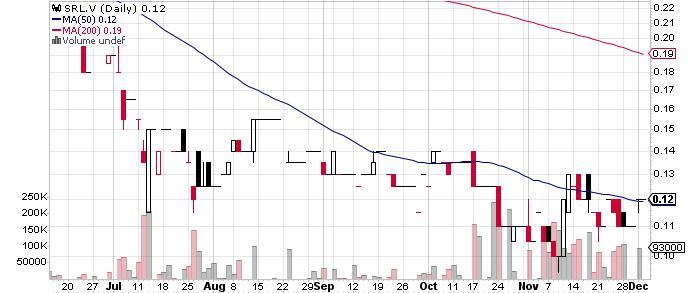 Salazar Resources Limited graph