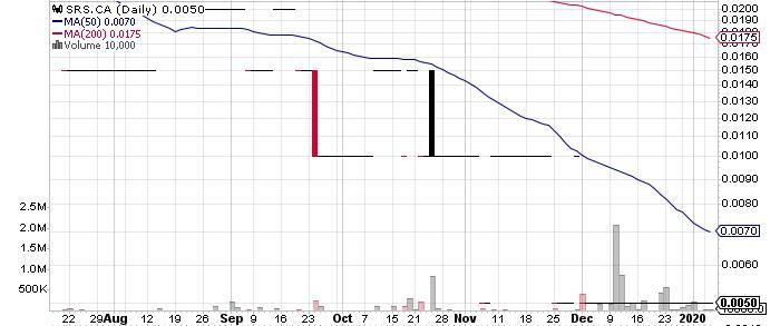 Shamrock Enterprises Inc. graph