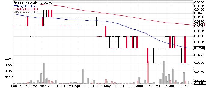 Silver Spruce Resources Inc. graph