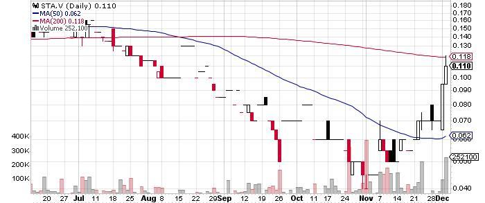 Sanatana Resources Inc. graph