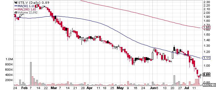 Starr Peak Exploration Ltd. graph