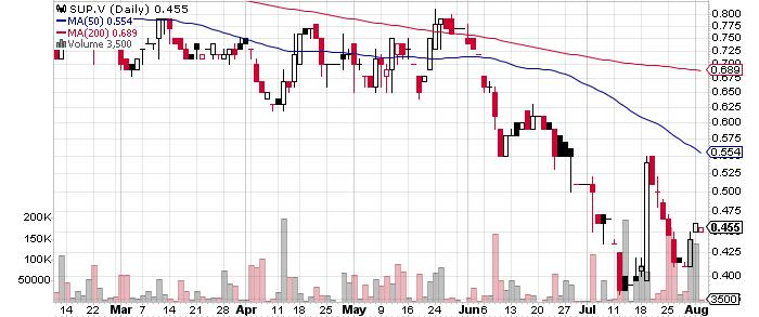 Northern Superior Resources Inc. graph