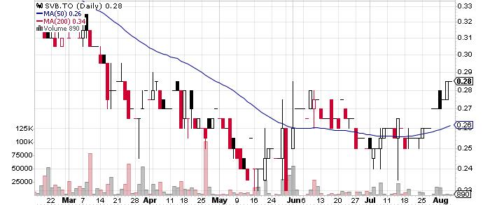 Silver Bull Resources, Inc. graph