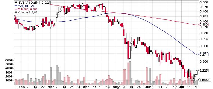 Silver One Resources Inc. graph