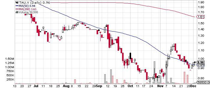 Tintina Resources Inc. graph