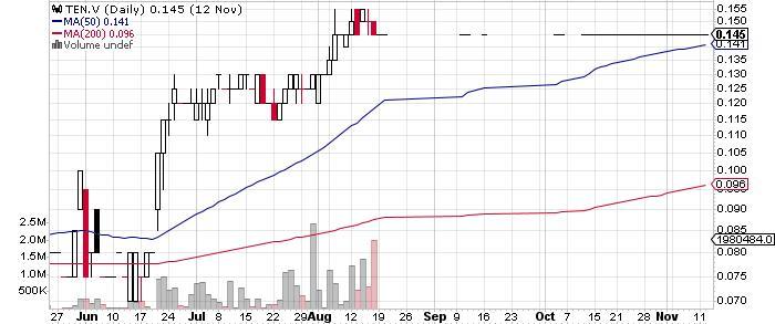 Terraco Gold Corp. graph