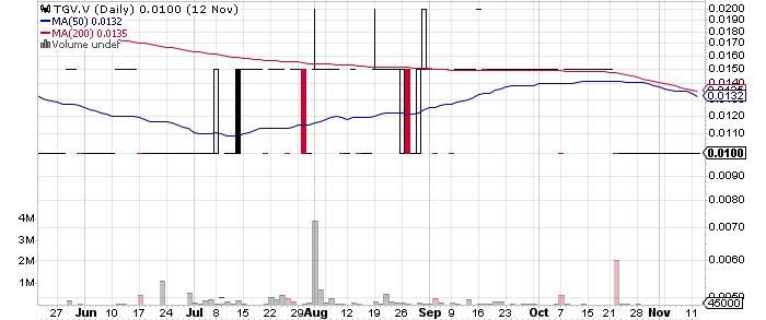 Tango Mining Limited graph