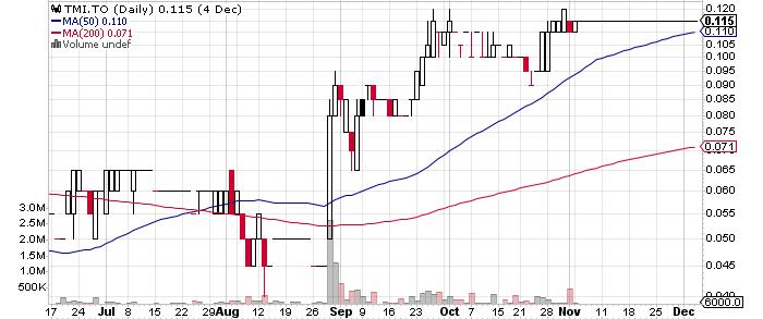 TriMetals Mining Inc. graph