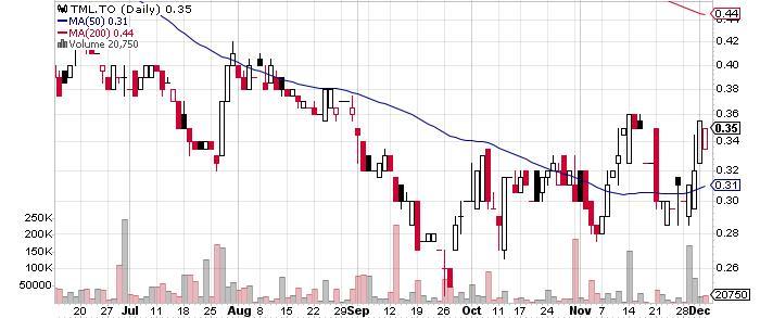 Treasury Metals Inc. graph