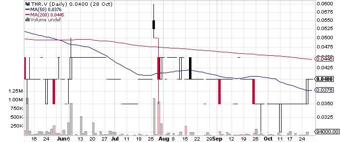 TNR Gold Corp. graph