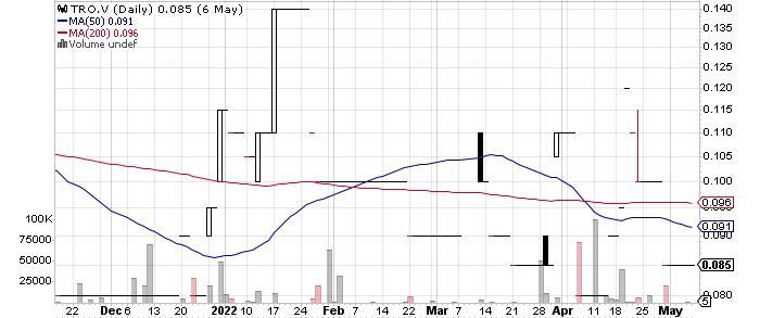 Taranis Resources Inc. graph