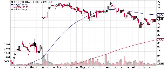 Turquoise Hill Resources Ltd. graph