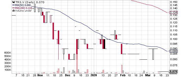 Tres-Or Resources Ltd. graph
