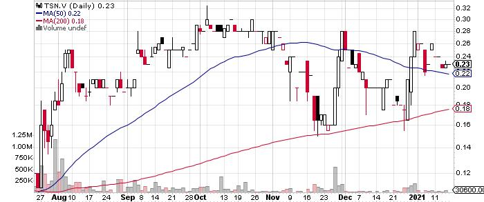 Telson Resources Inc. graph