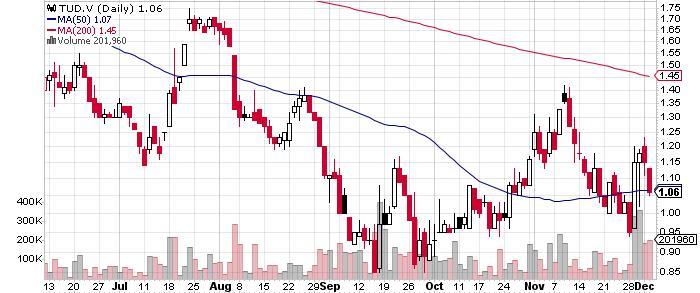 Tudor Gold Corp. graph
