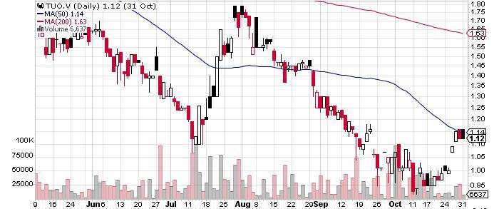 Teuton Resources Corp. graph