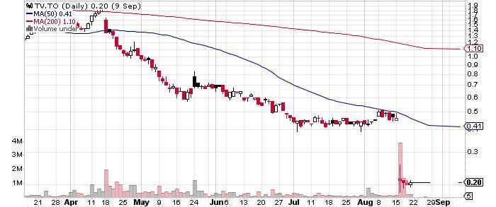 Trevali Mining Corporation graph