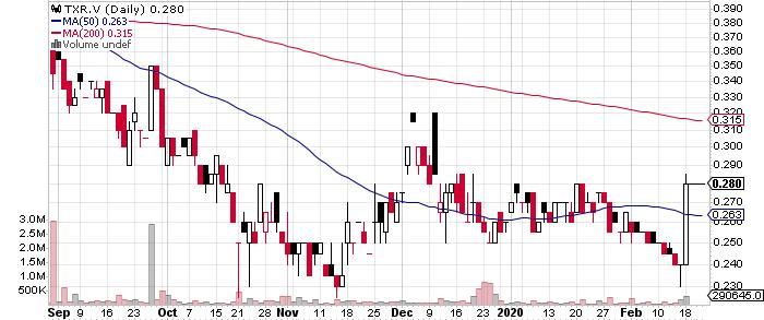 Terrax Minerals Inc. graph