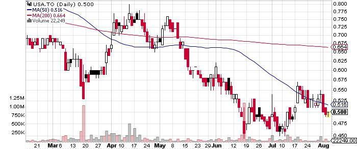 Americas Silver Corporation graph