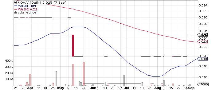 Valterra Resource Corporation graph