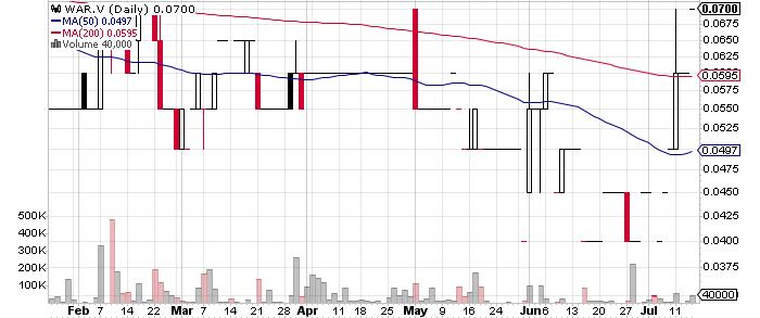 War Eagle Mining Company Inc. graph
