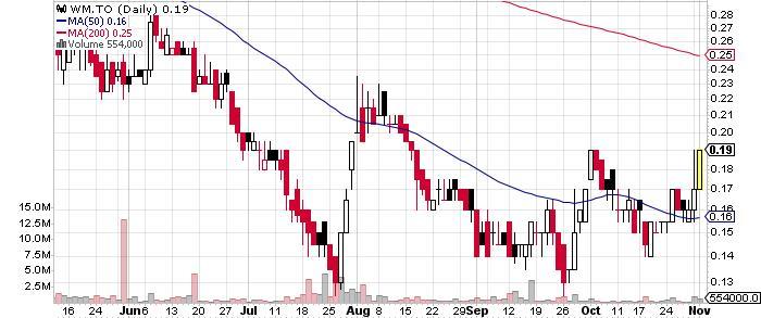 Wallbridge Mining Company Limited graph