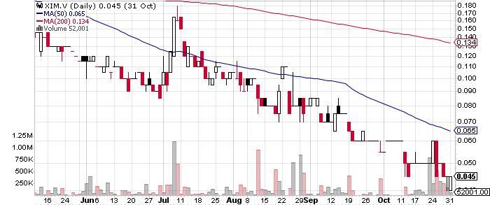 Ximen Mining Corp. graph