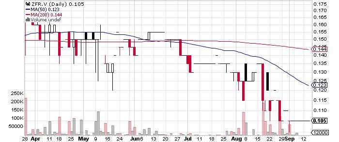 Zephyr Minerals Ltd. graph